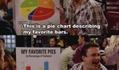 how i meet your mother tv scene pie charts bar graphs funny pics pictures pic picture image photo images photos lol