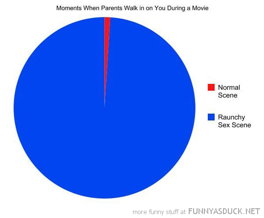 pie chart moment parents walk in watching film sex scene funny pics pictures pic picture image photo images photos lol