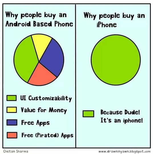 Buy An iPhone